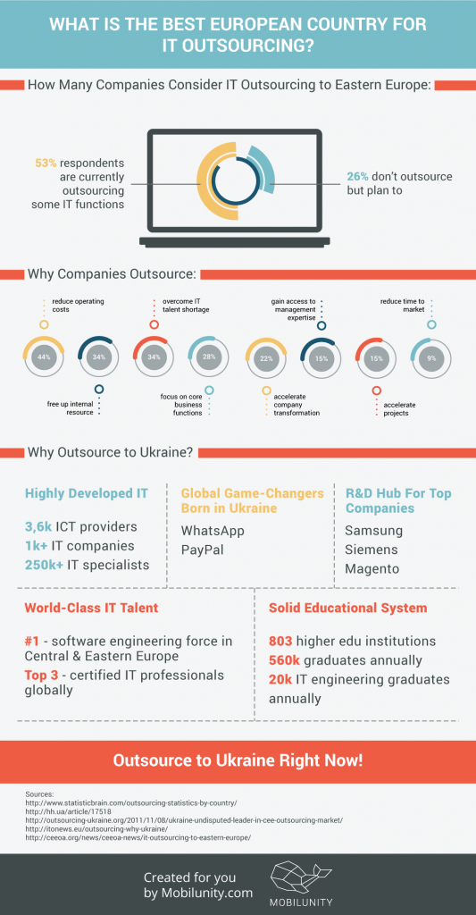 What Is the Best European Country for IT Outsourcing Eastern Europe