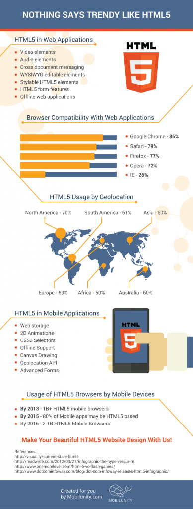 html5 website design and development