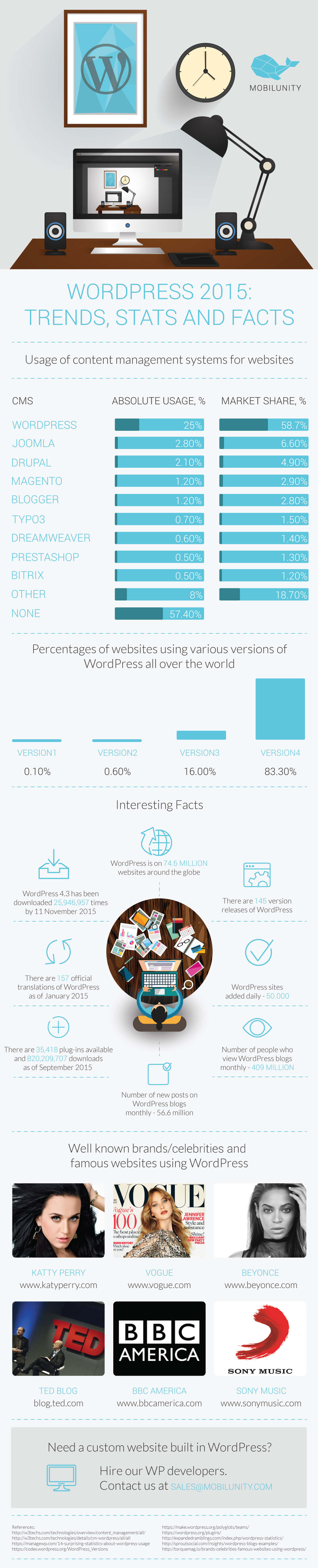 WordPress 2015 Trends Stats and Facts
