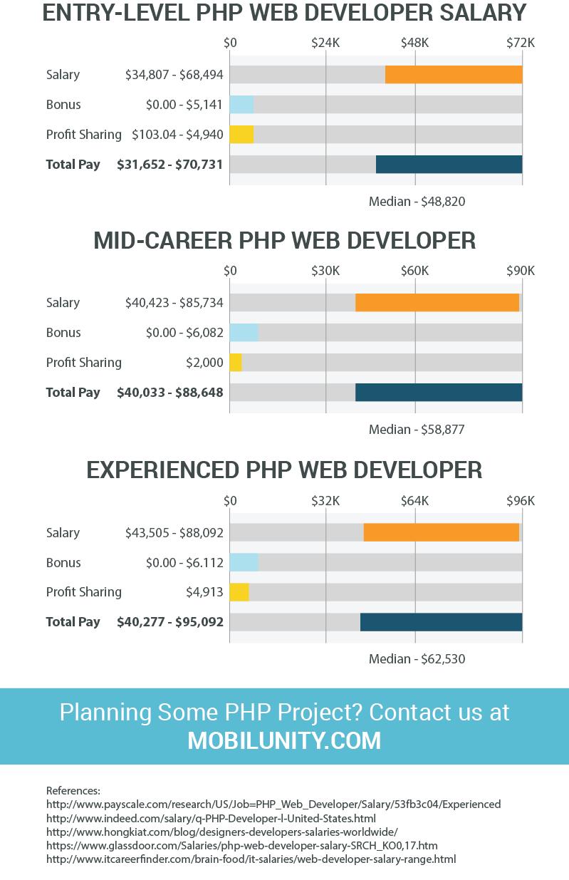 php website developer salaries