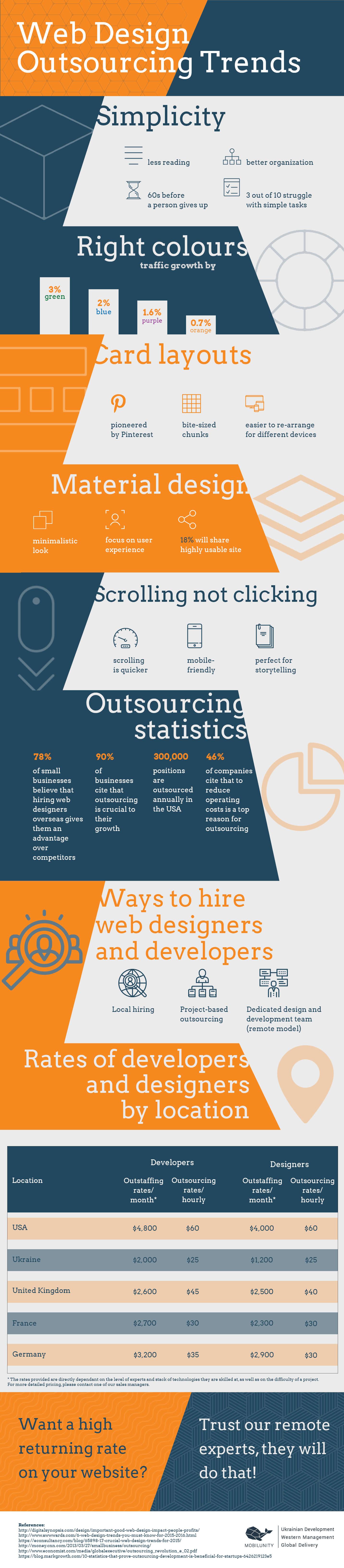 Web Design Outsourcing Ukraine Trends
