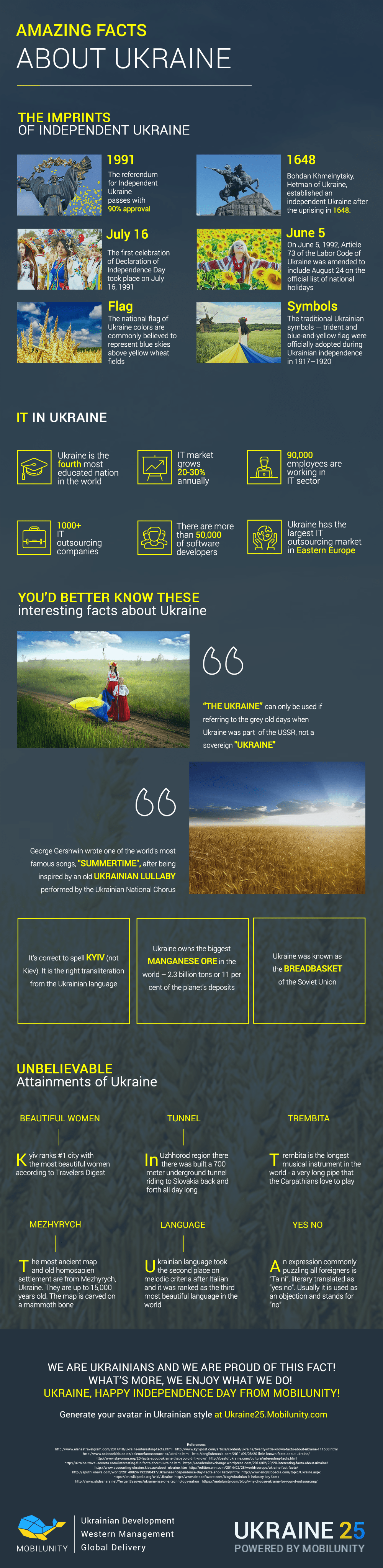 Facts About Ukraine and Ukrainian Independence Day