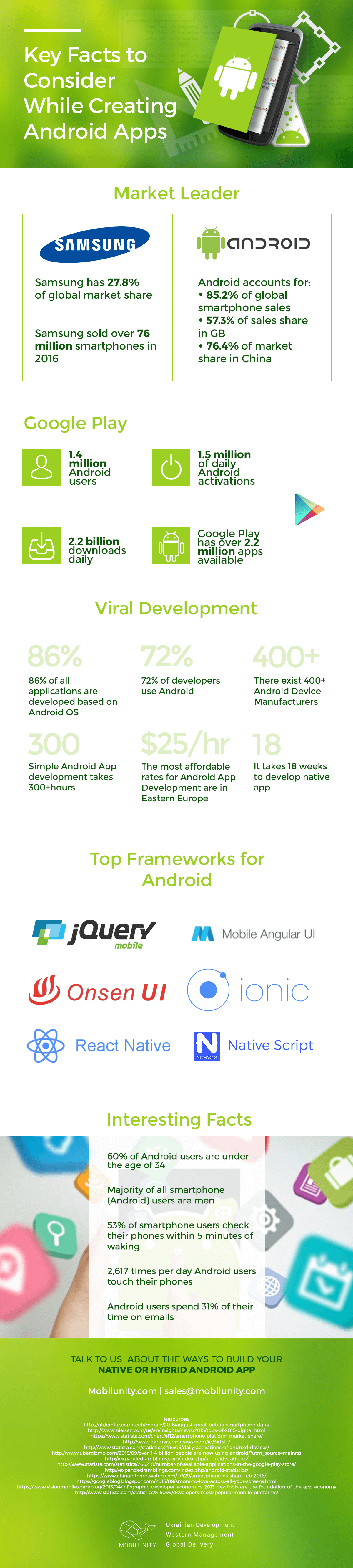 iOS vs Android Developer Salary – Global Comparison | Mobilunity