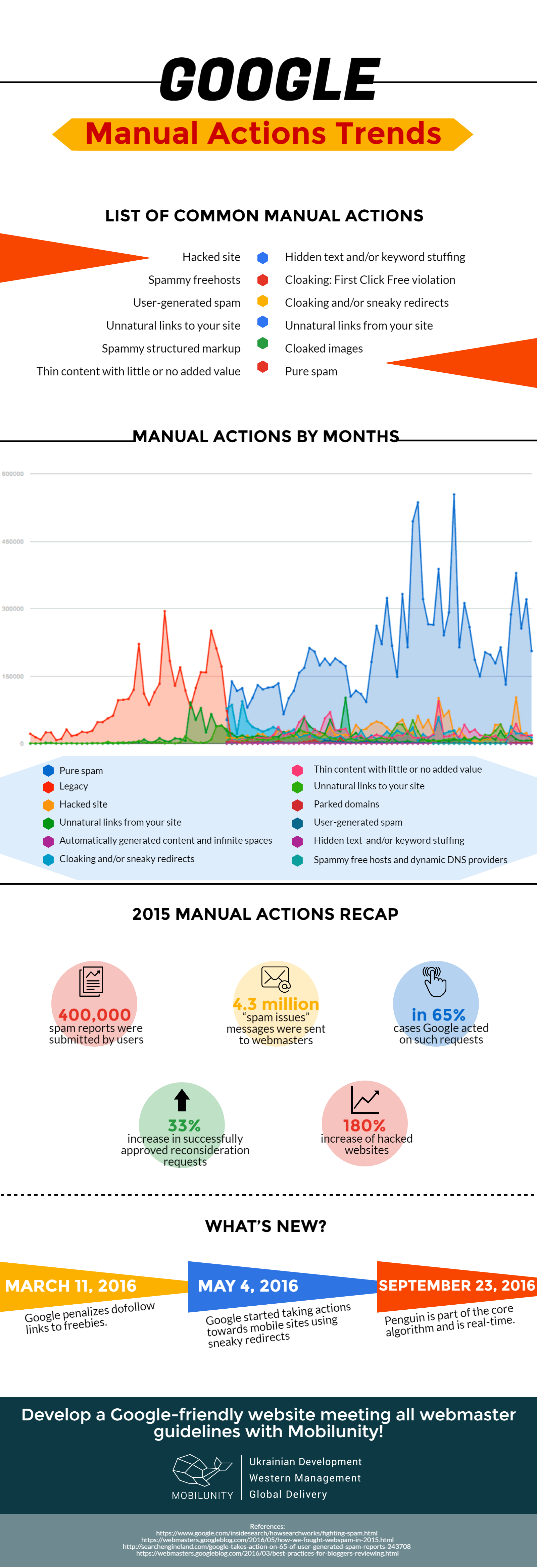 Google Manual Actions Trends