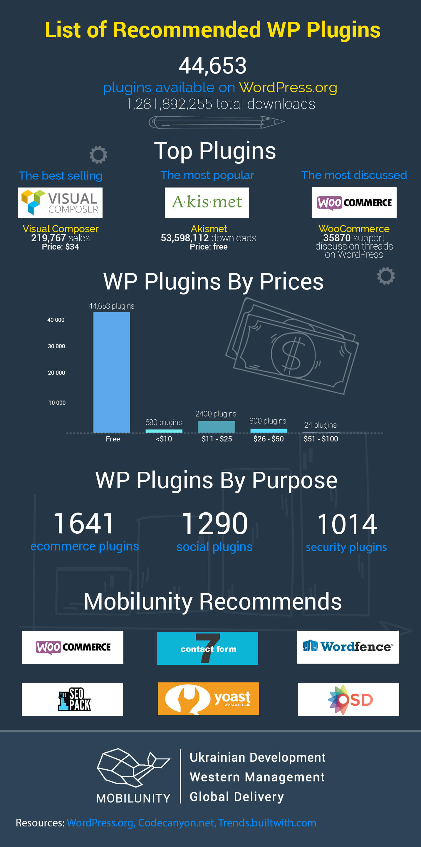 recommended by mobilunity wp plugins