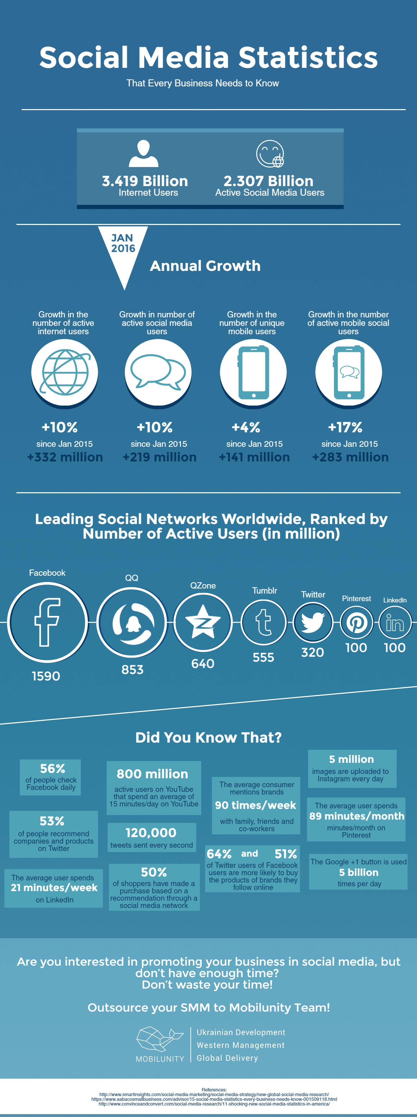 social media auto publish stats