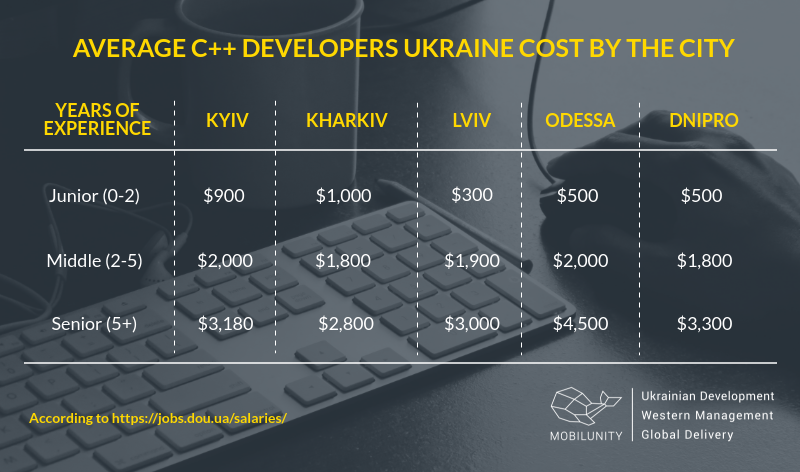 A comparison of C++ developers salaries