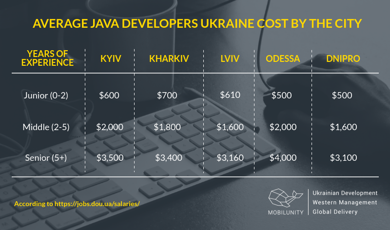 A comparison of Java developers salaries