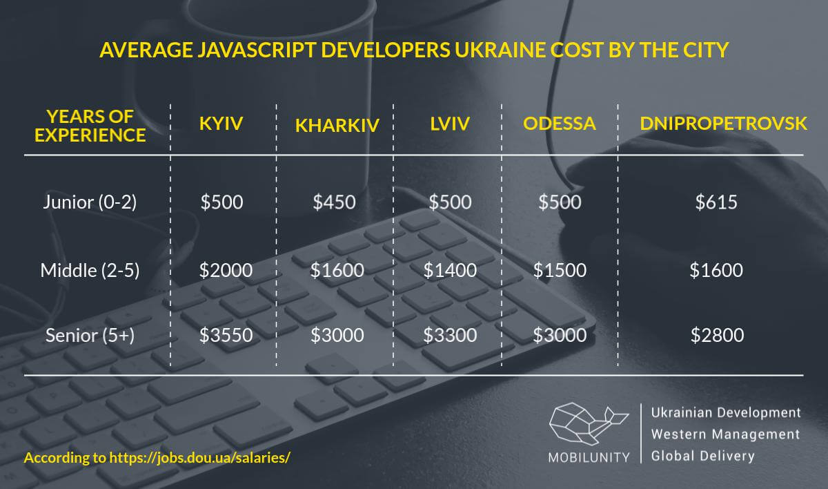 A comparison of Javascript developers salaries