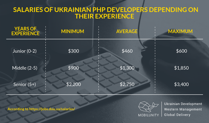 A comparison of PHP programmers salaries