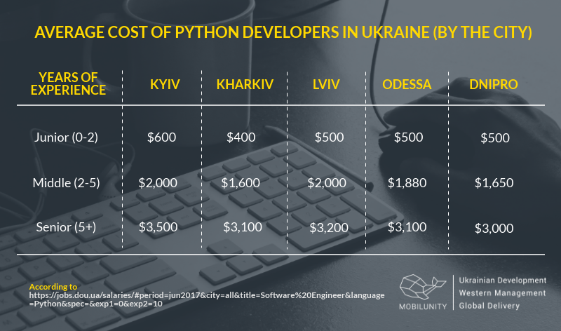 A comparison of Python developers salaries in Ukraine