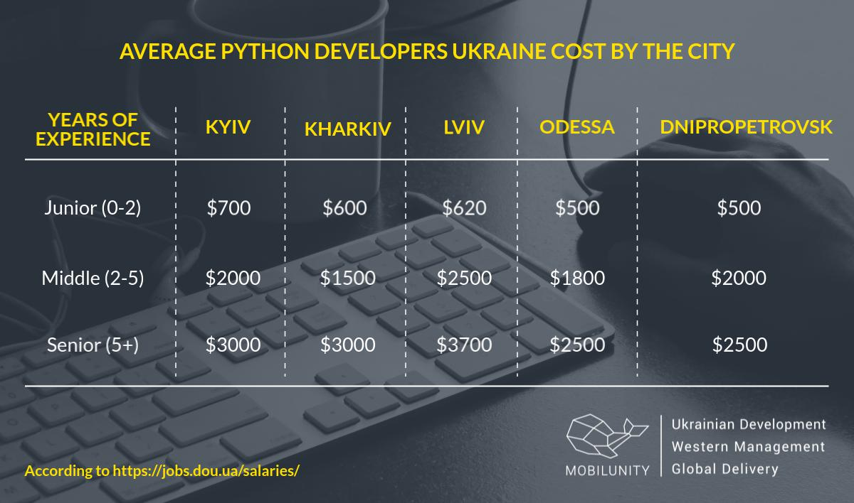 A comparison of Python developers salaries