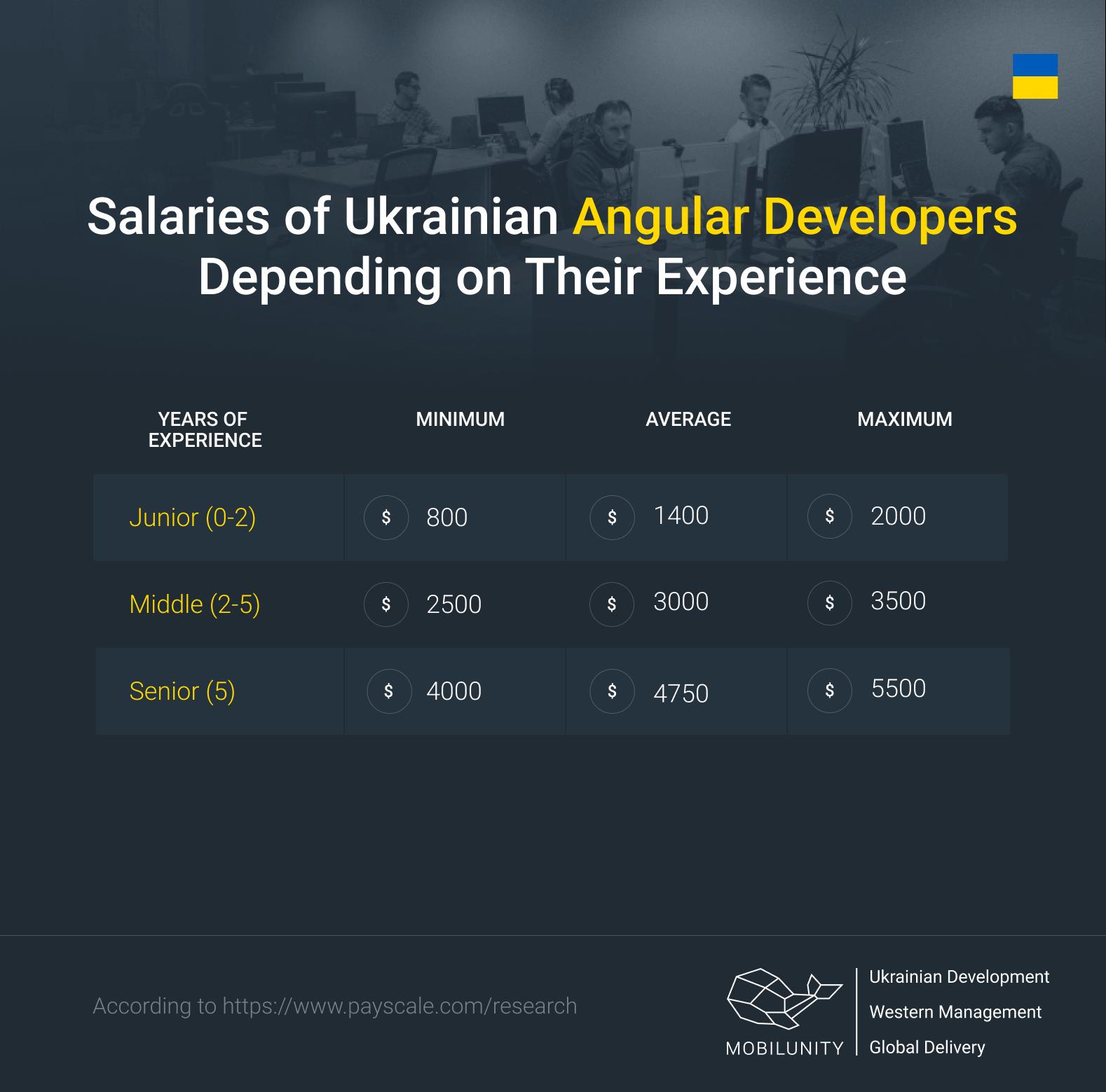 Angular developer salary in Ukraine