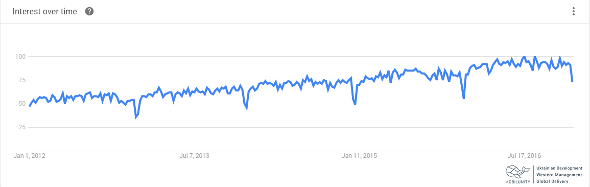 Chart showing interest in Java + Spring developers