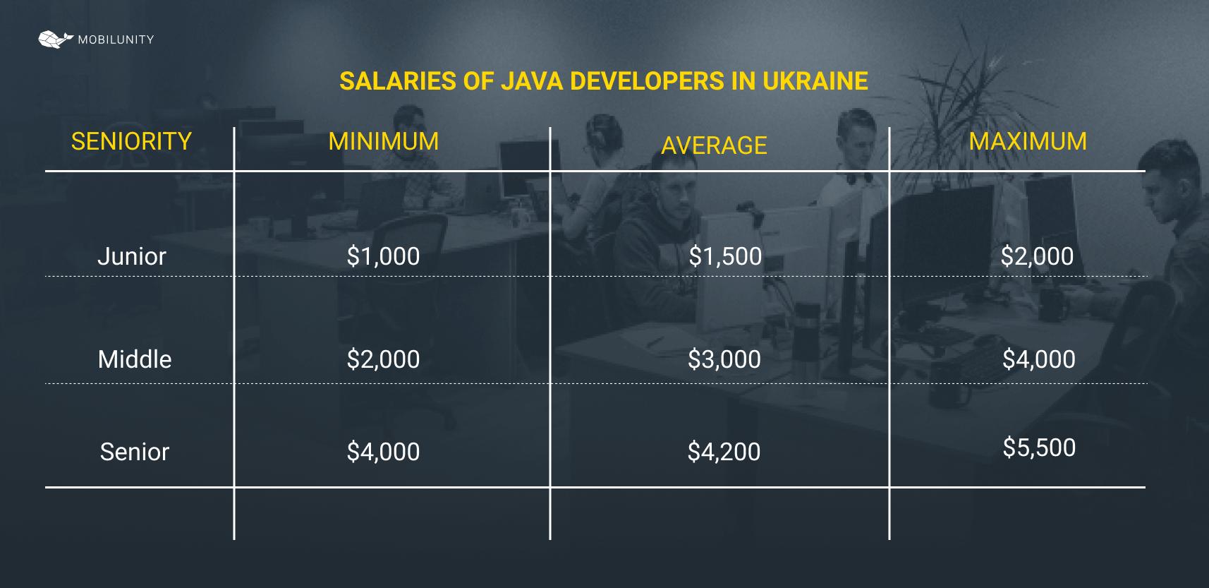 Java developer salary in Ukraine