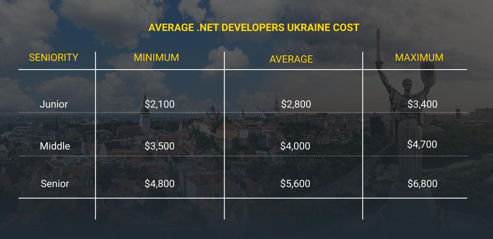 .NET developer cost ukraine