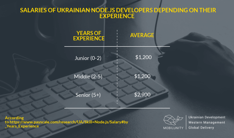Node JS programmer salaries in Ukraine based on experience