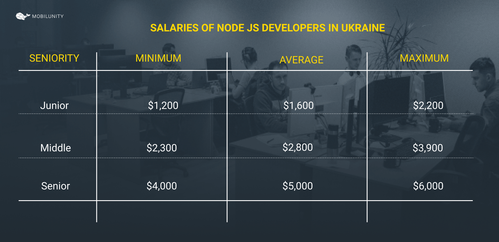 Node.js developer salary in Ukraine