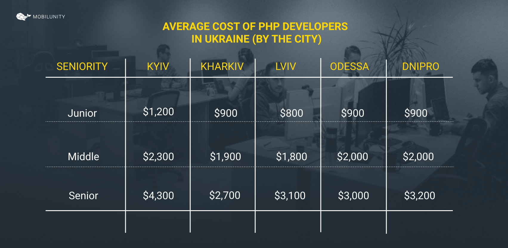 PHP developer salary in Ukraine by cities