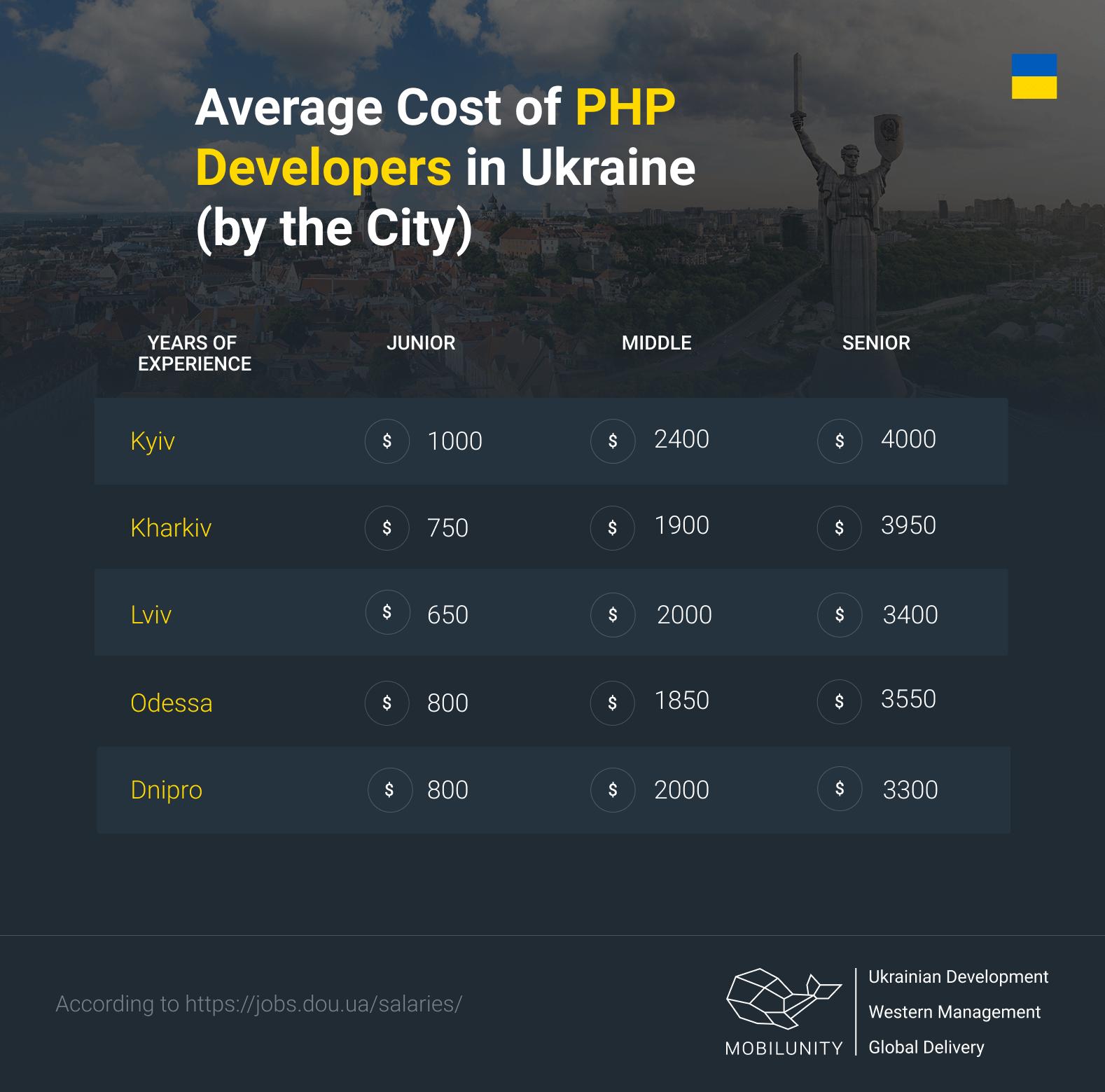 PHP developer salary in Ukraine