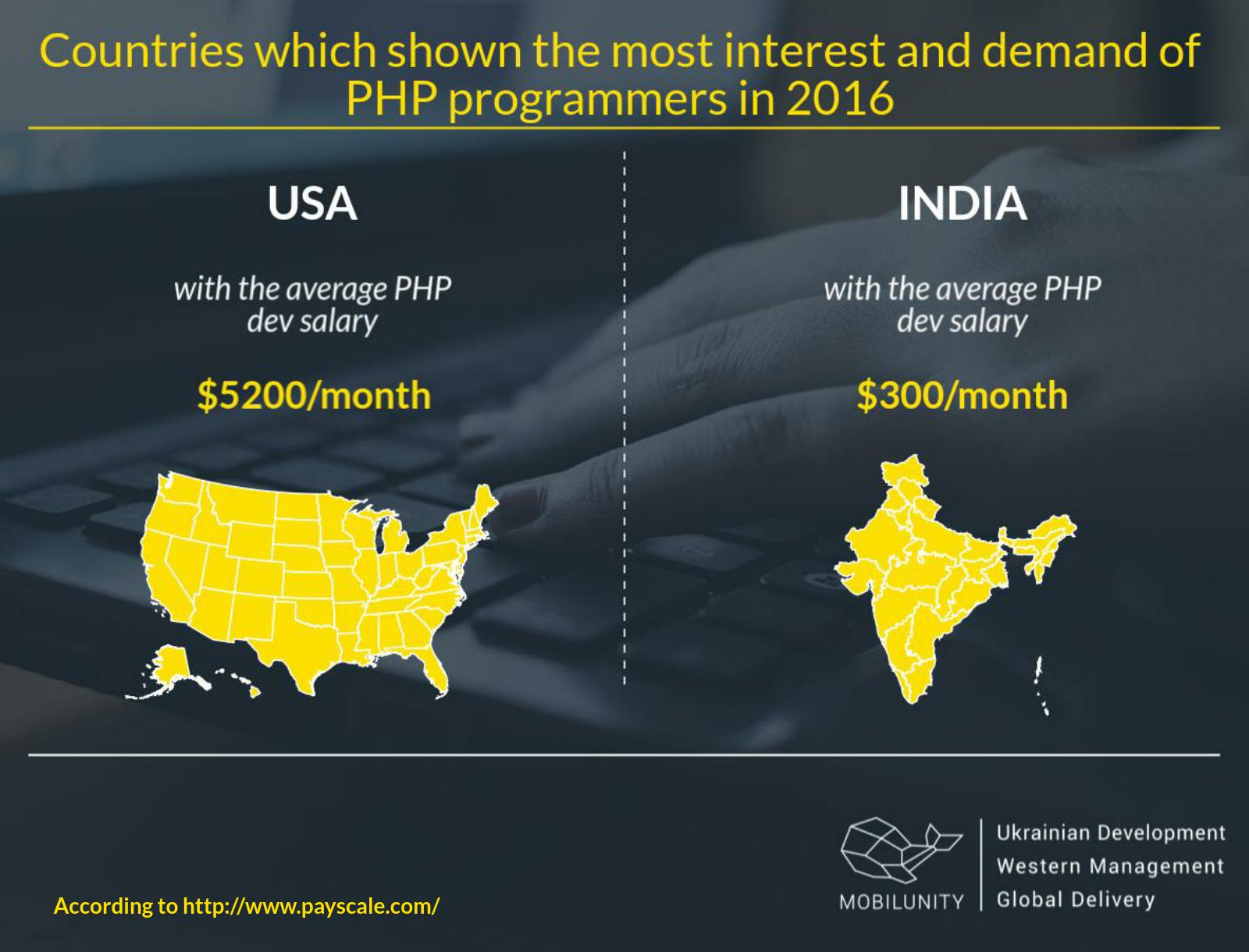 PHP developers salaries in USA and India