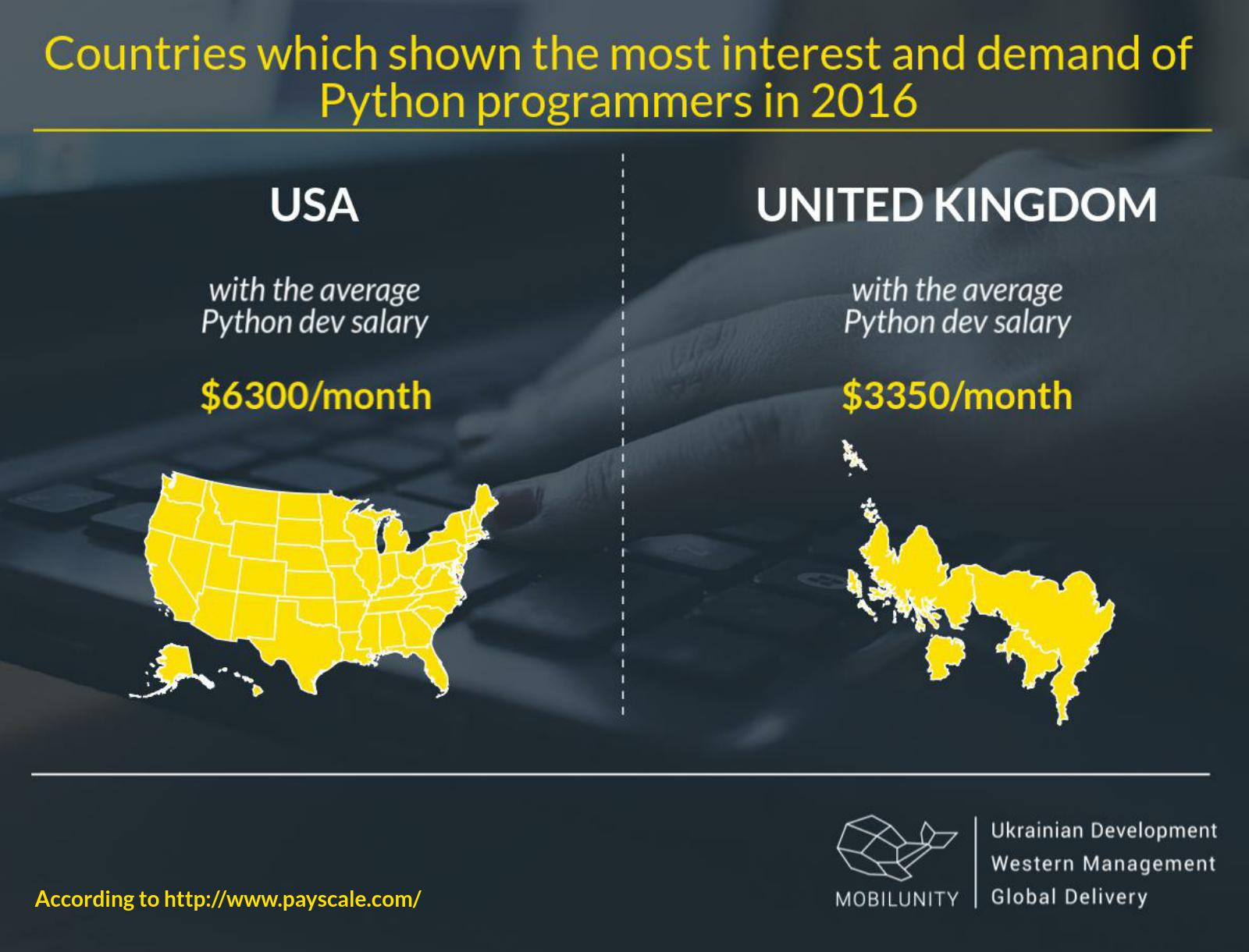 Python developers salaries in USA and United Kingdom
