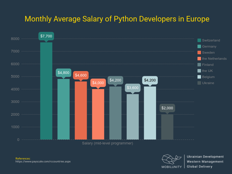 Python full stack developer salary in Europe