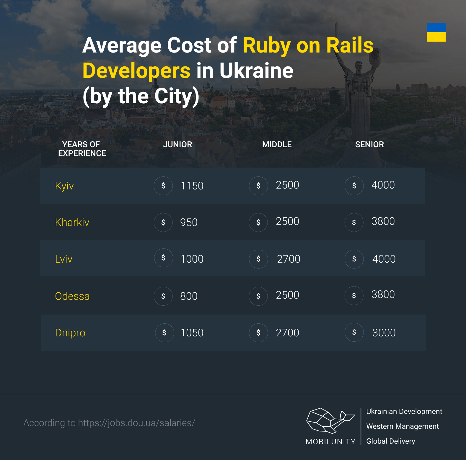 Ruby on Rails developer salary in Ukraine