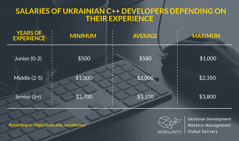 The cost of a C++ developer in Ukraine