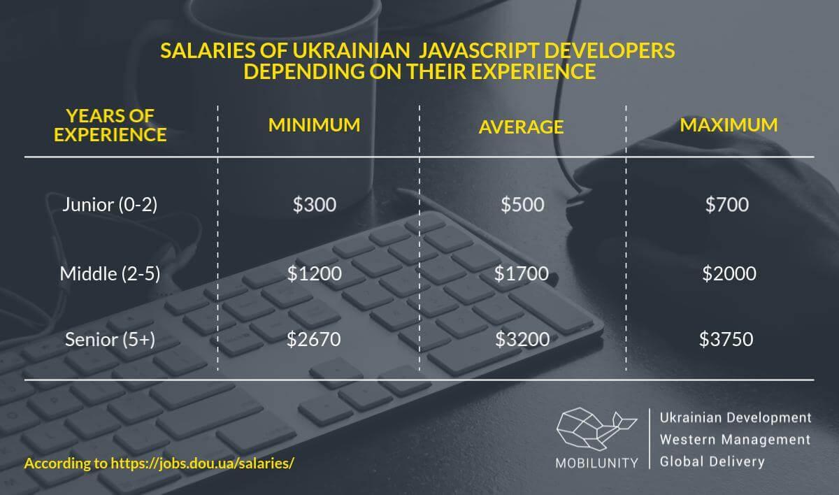 The cost of a JavaScript developer in Ukraine