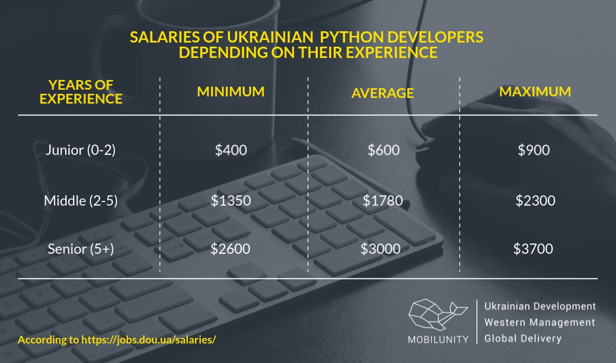 Average Python Developer Salary [How and Where] | Mobilunity