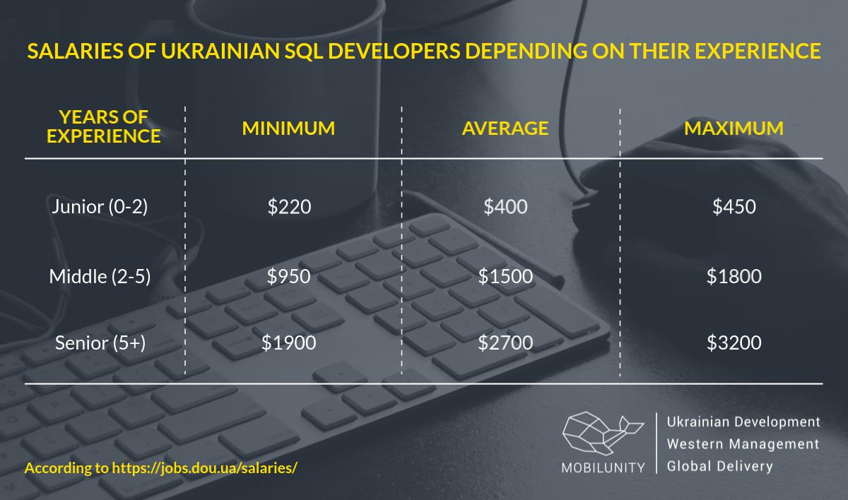 The cost of an SQL developer in Ukraine