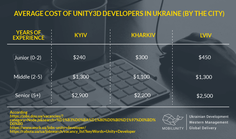 Unity 3D developer starting salary in Ukraine