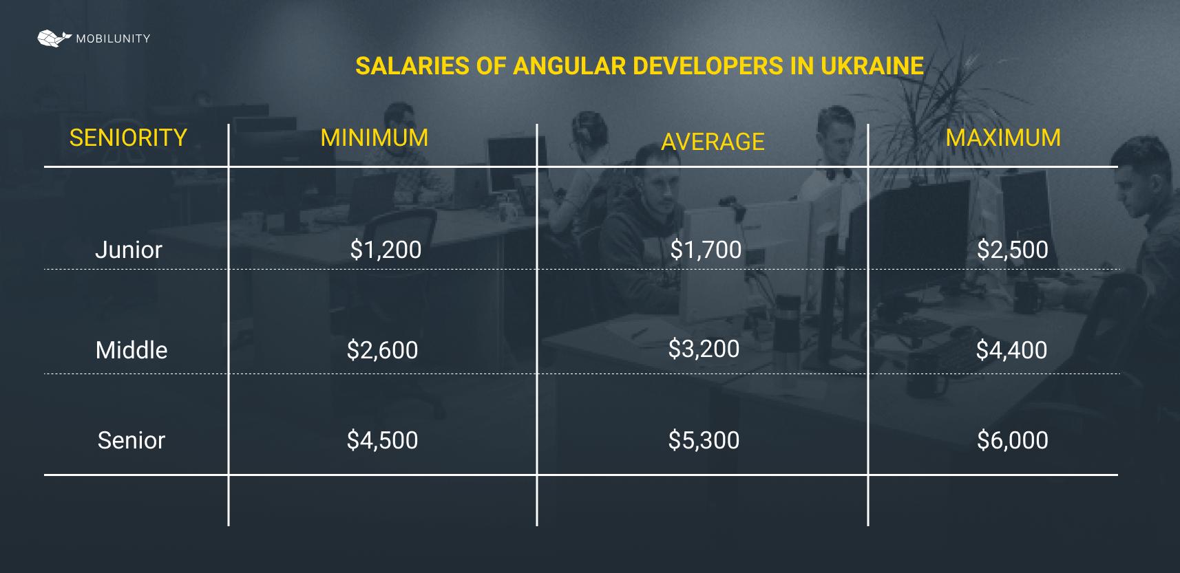 angular developer in ukraine salary