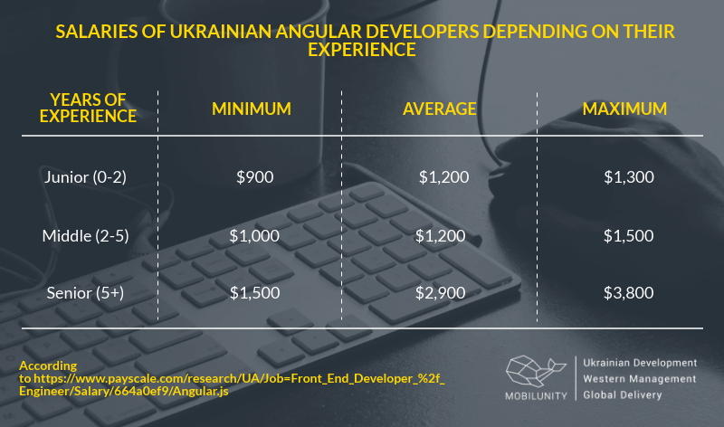 angularjs developer salary in Ukraine according to the seniority