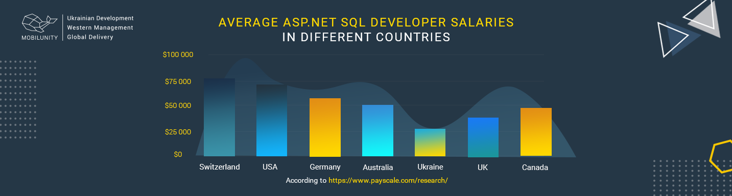 asp.net developer salary worldwide stats