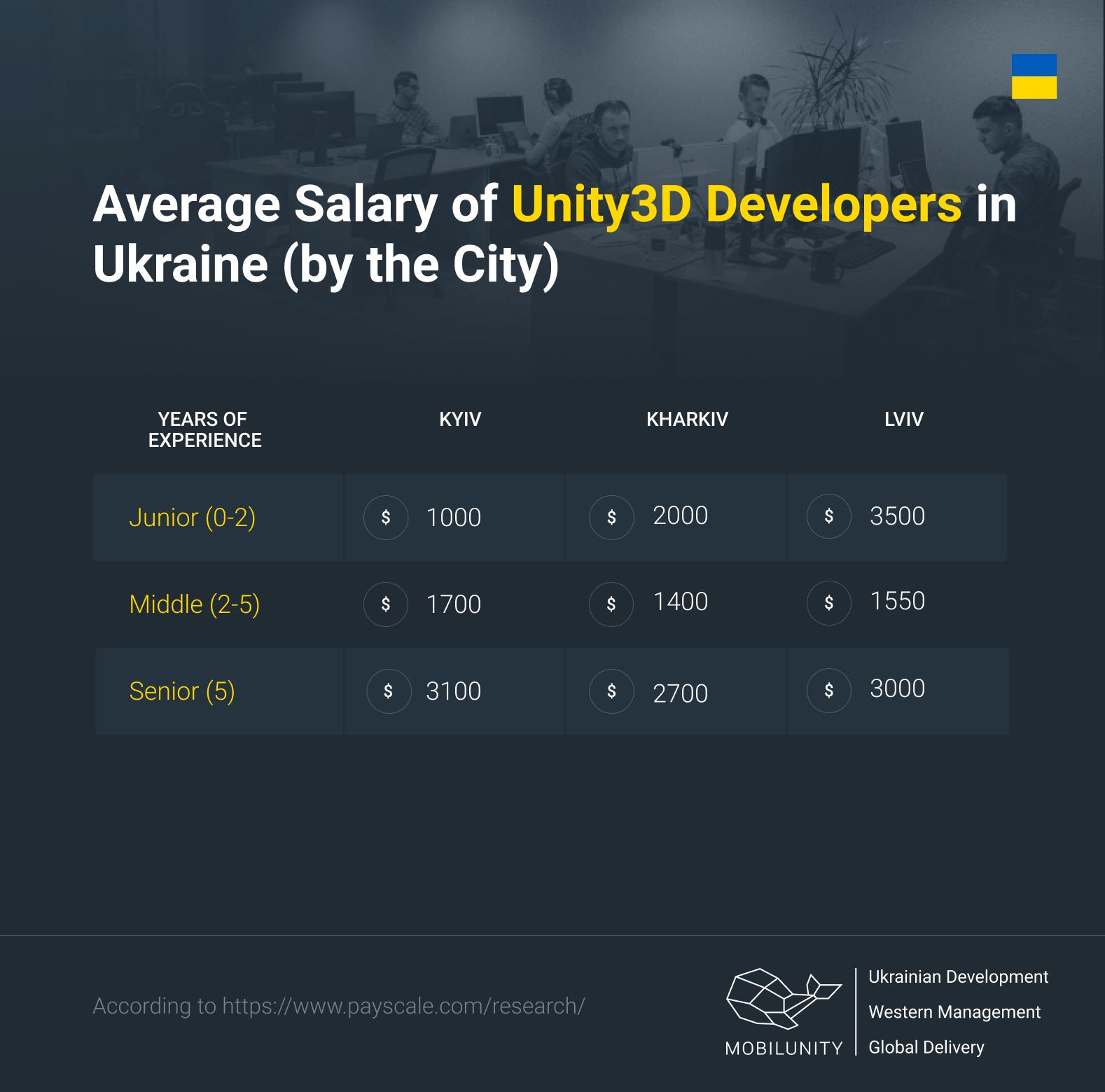 Unity3D developer salary in Ukraine