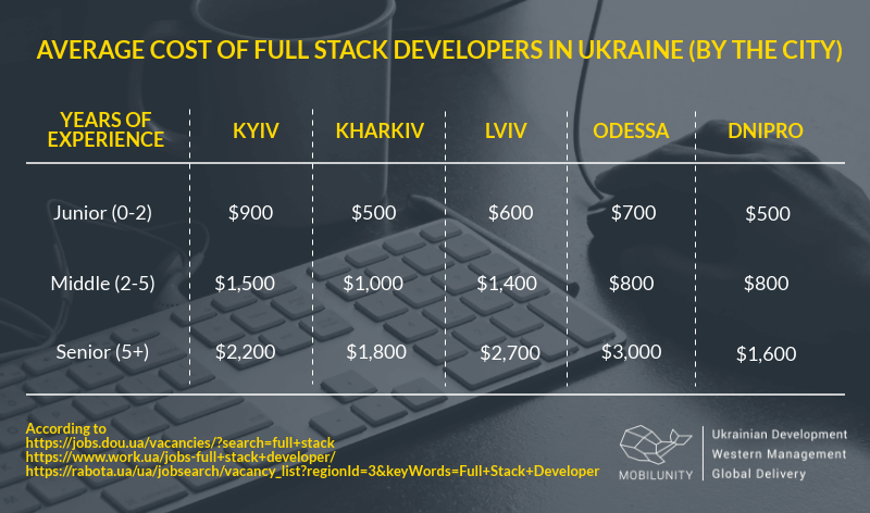 average full stack programmer salary in different cities of Ukraine
