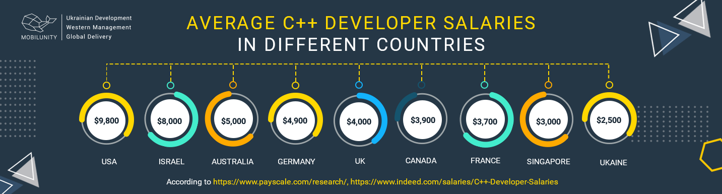 c++ developer salary in different countries