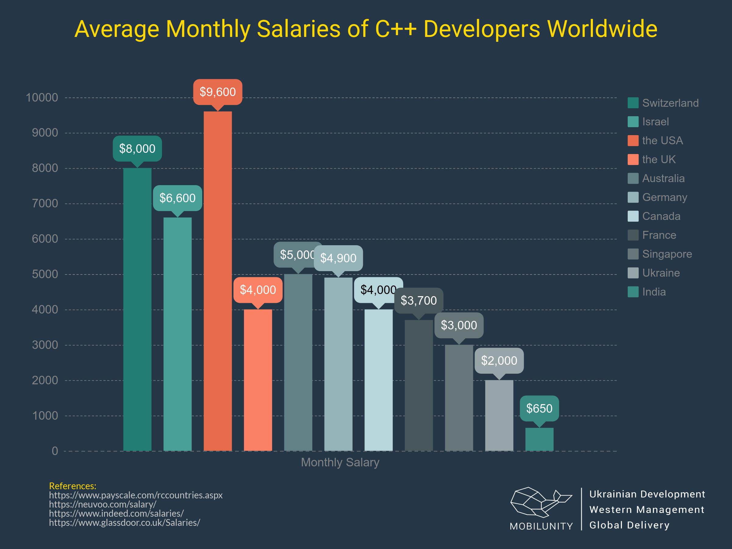 c++ program employee salary worldwide