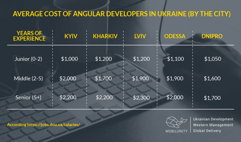 cost of Angular developers in different cities of Ukraine
