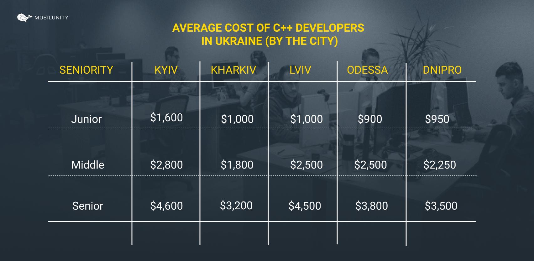 cost of C++ developer in Ukraine by cities