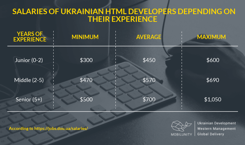 cost-of-HTML-developer-in-Ukraine