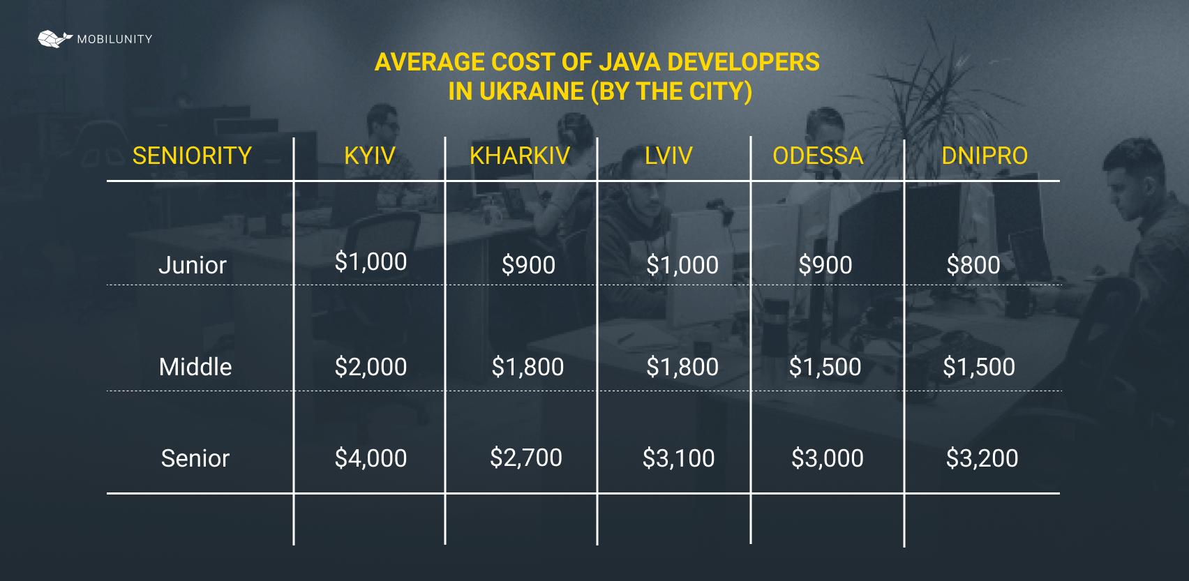 cost of Java developer in Ukraine