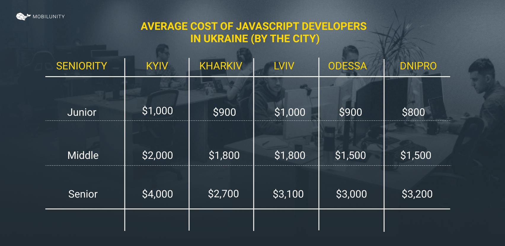 cost of javascript developer ukraine by the city