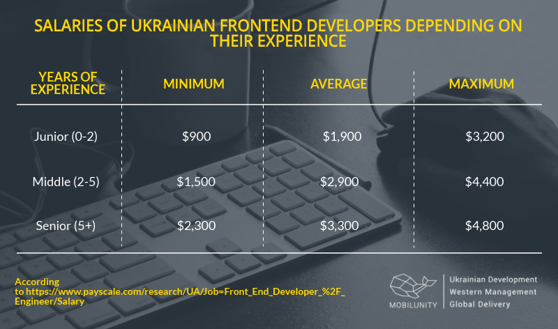 front end developer starting salary in ua