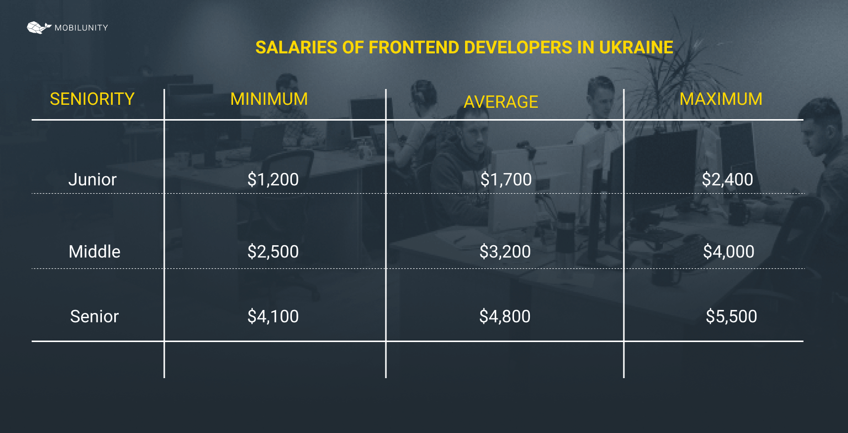 frontend developer salary