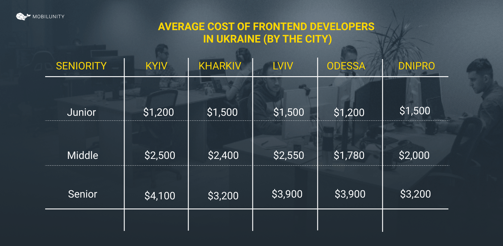 frontend salaries by the city