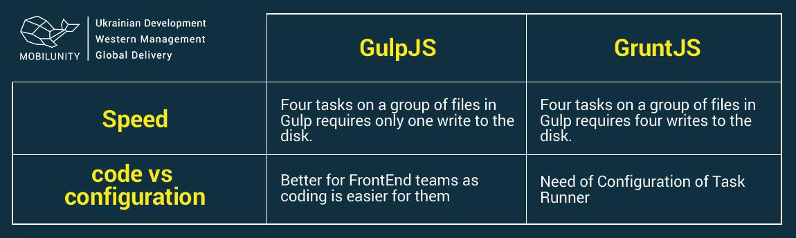 gulp task runner