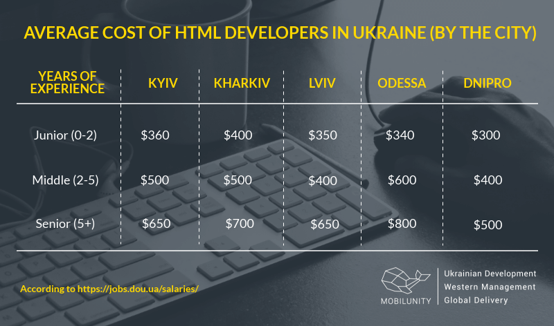 How to Hire Developers in Ukraine to Achieve Success | Mobilunity